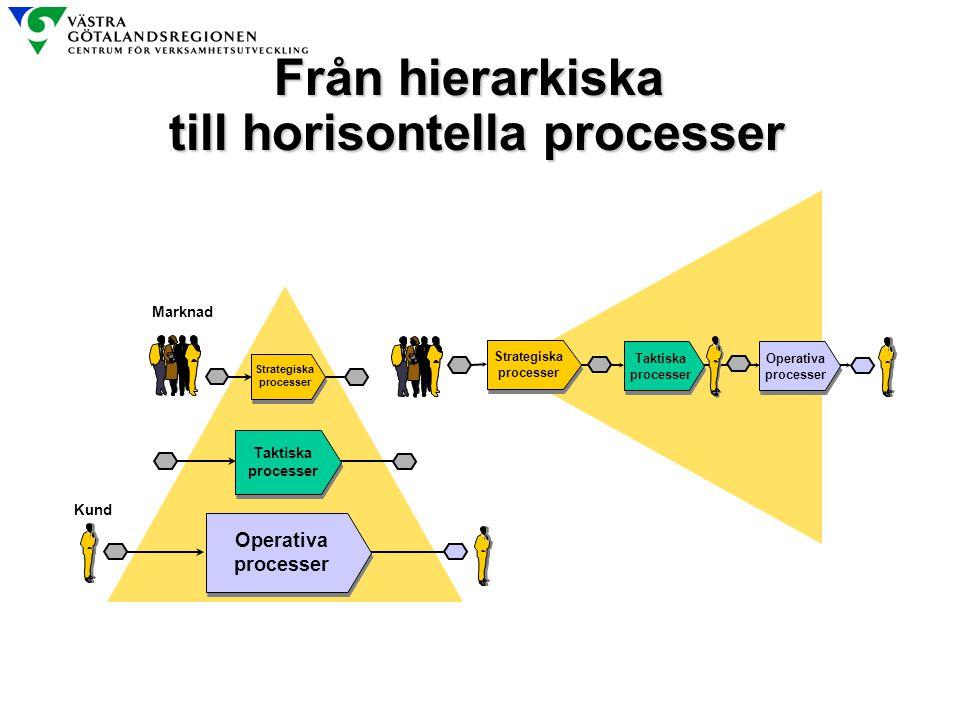 till horisontella processer