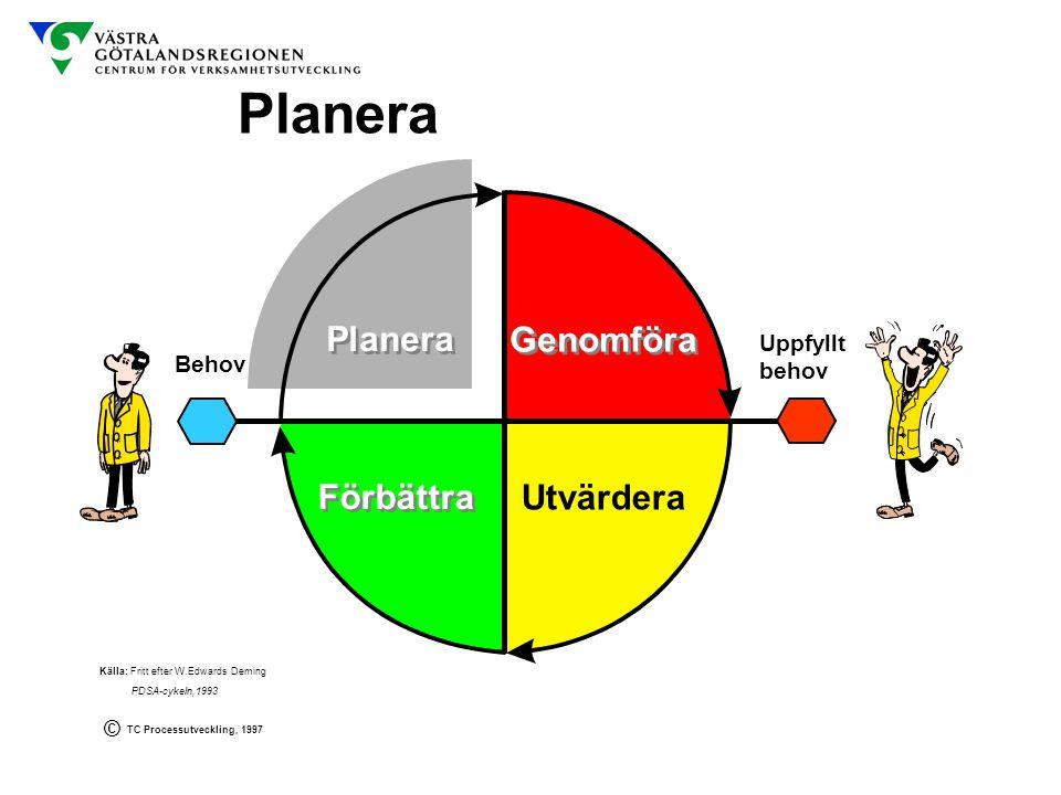 Planera Planera Genomföra Förbättra Utvärdera Uppfyllt behov Behov ©