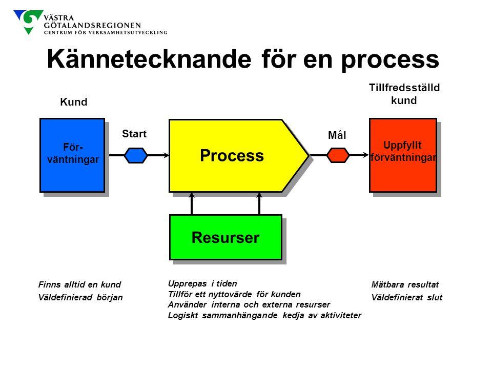 Kännetecknande för en process