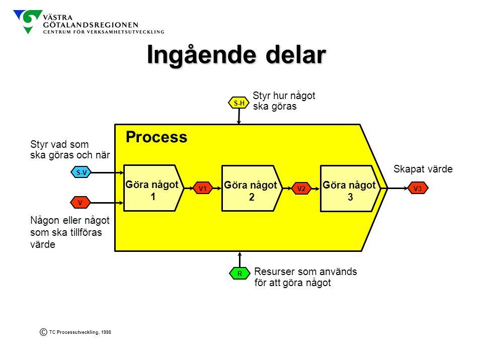 Ingående delar Process Styr hur något ska göras Styr vad som