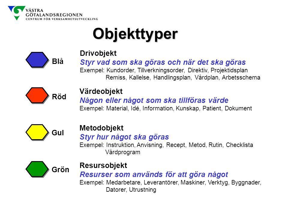 Objekttyper Blå Röd Värdeobjekt