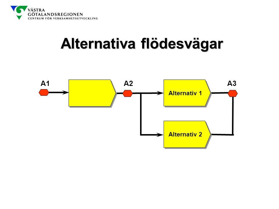 Alternativa flödesvägar