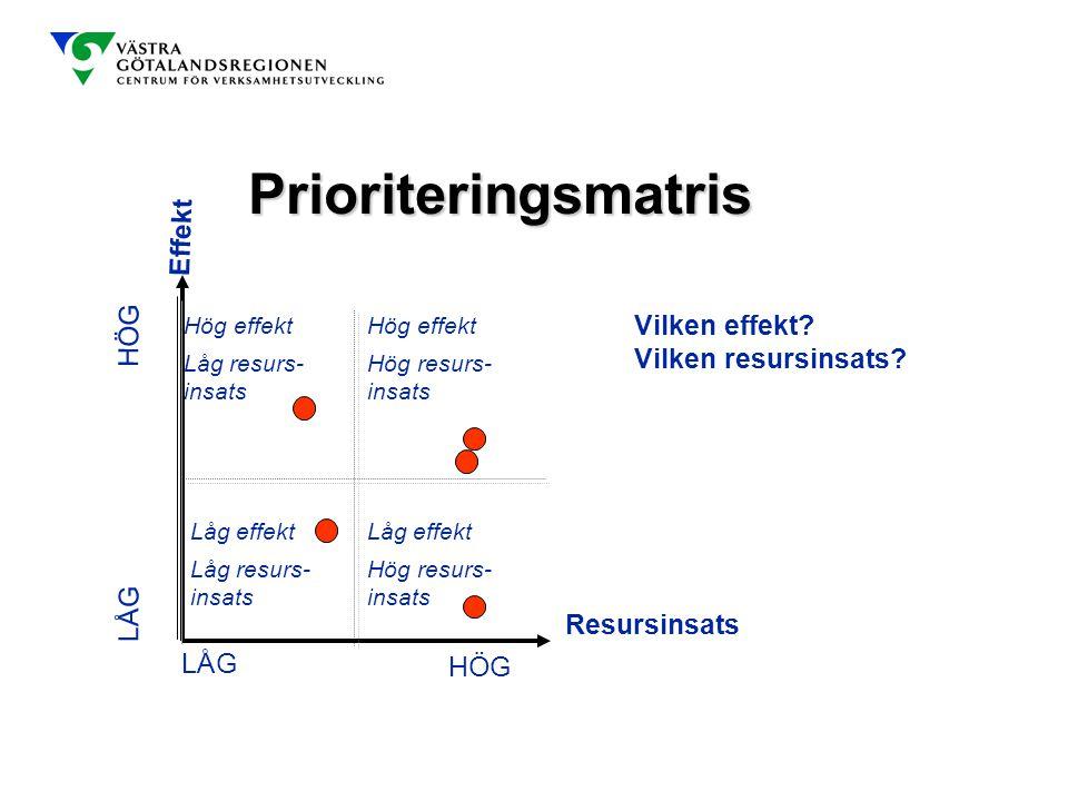 Prioriteringsmatris Effekt Vilken effekt HÖG Vilken resursinsats