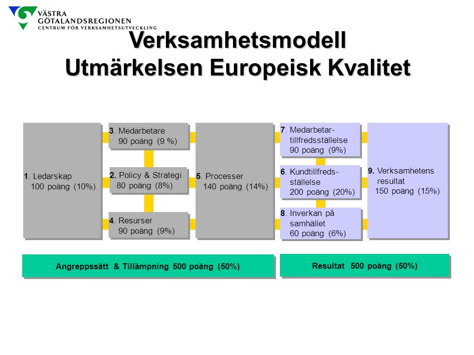 Utmärkelsen Europeisk Kvalitet