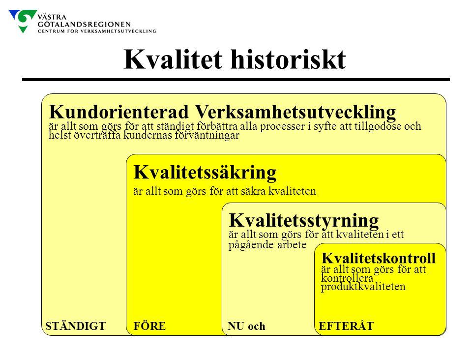 Kvalitet historiskt Kundorienterad Verksamhetsutveckling