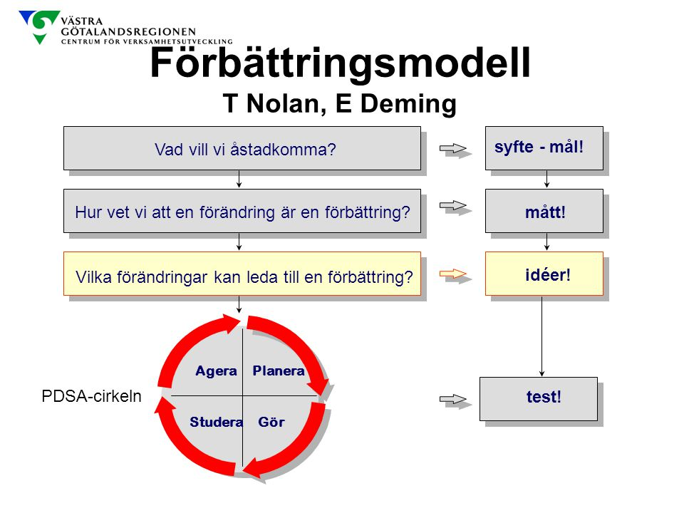 Förbättringsmodell T Nolan, E Deming