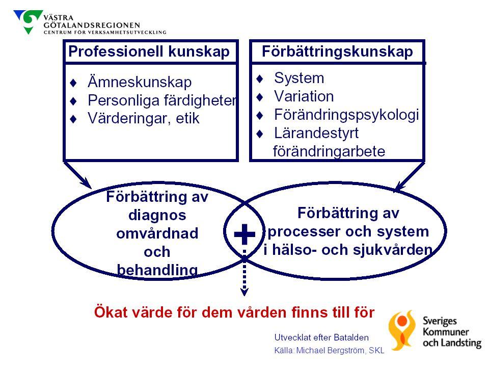 Källa: Michael Bergström, SKL