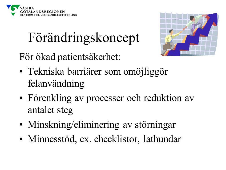 Förändringskoncept För ökad patientsäkerhet: