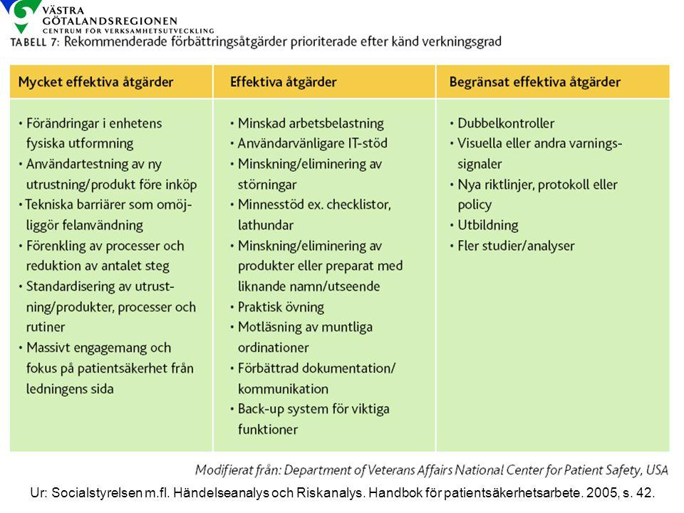 Från: Socialstyrelsen m. fl. Händelseanalys och Riskanalys