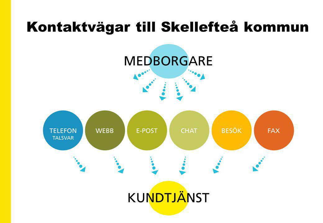 Kontaktvägar till Skellefteå kommun