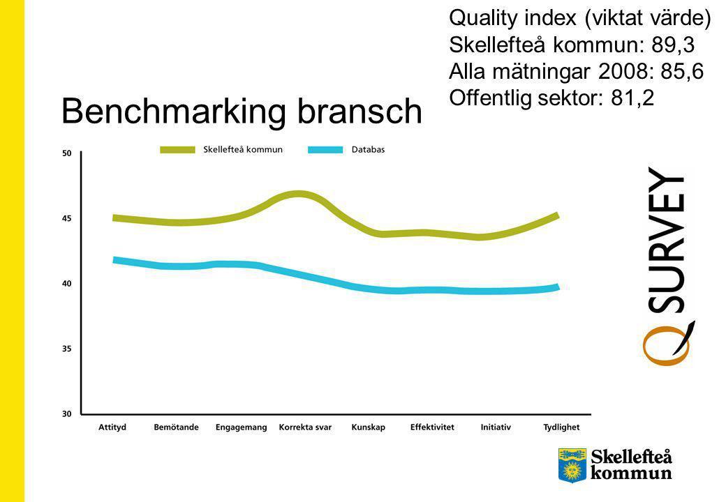 Benchmarking bransch Quality index (viktat värde)