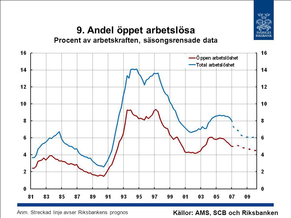 Källor: AMS, SCB och Riksbanken