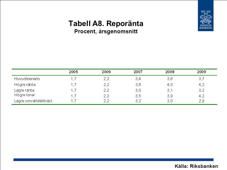 Tabell A8. Reporänta Procent, årsgenomsnitt
