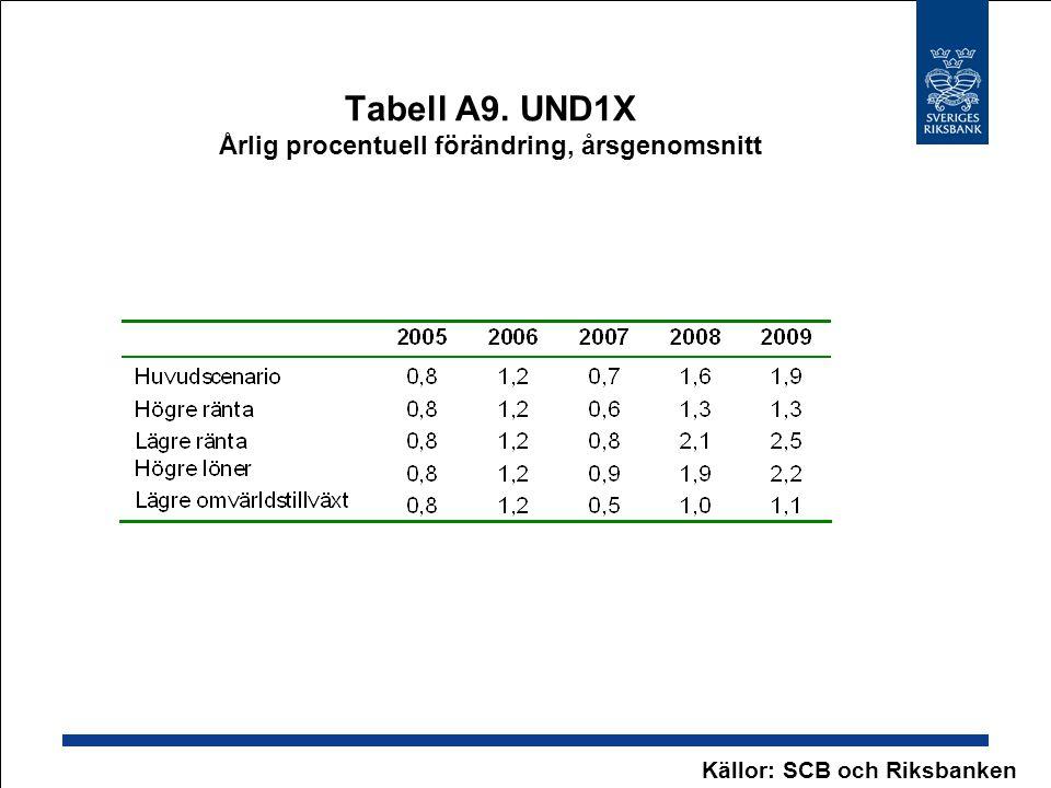 Tabell A9. UND1X Årlig procentuell förändring, årsgenomsnitt