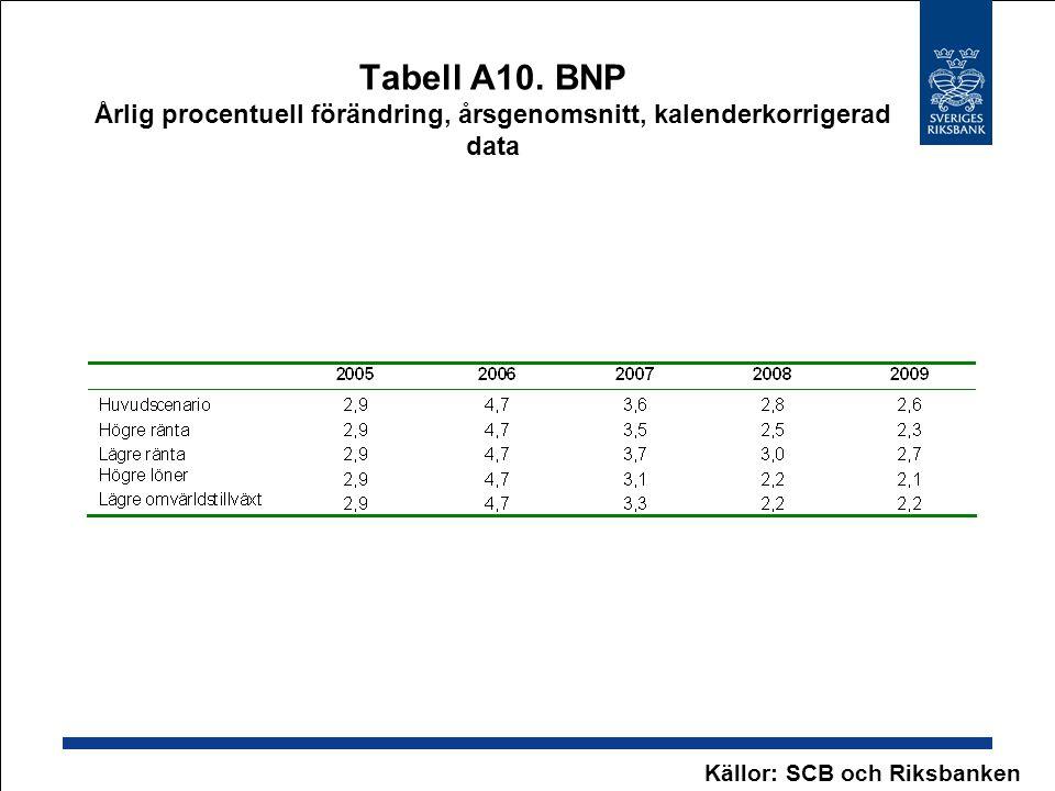 Tabell A10. BNP Årlig procentuell förändring, årsgenomsnitt, kalenderkorrigerad data
