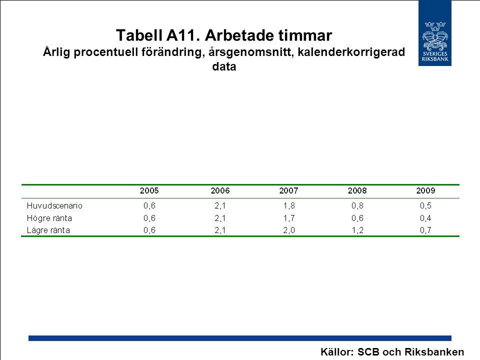 Tabell A11. Arbetade timmar Årlig procentuell förändring, årsgenomsnitt, kalenderkorrigerad data