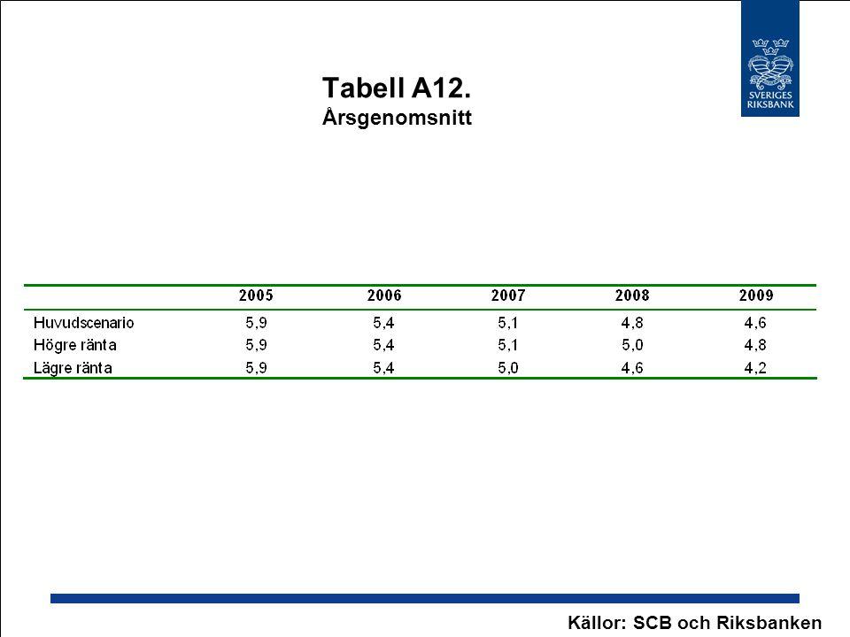 Tabell A12. Årsgenomsnitt