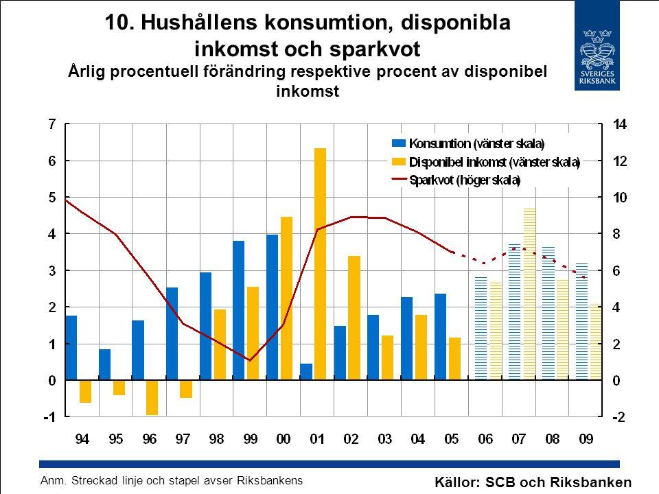 Källor: SCB och Riksbanken