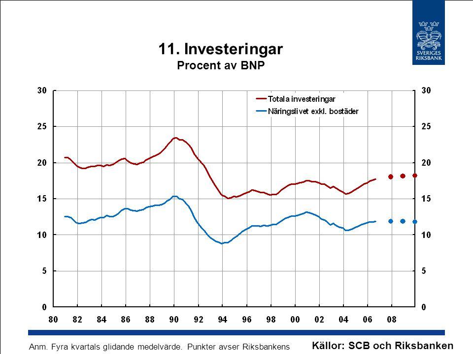 11. Investeringar Procent av BNP