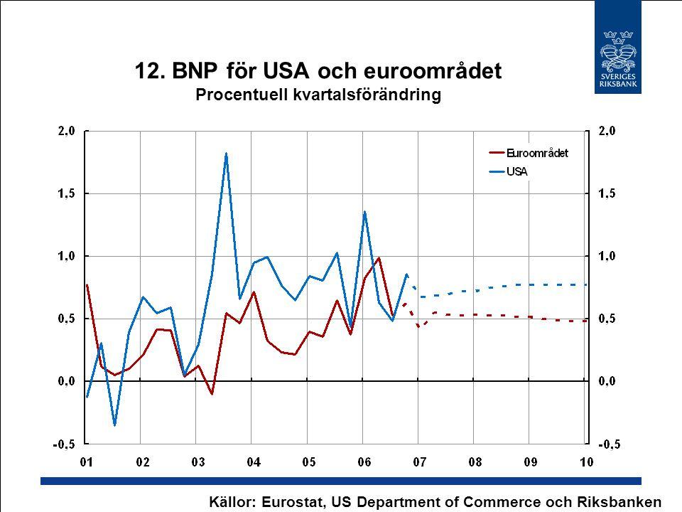 12. BNP för USA och euroområdet Procentuell kvartalsförändring