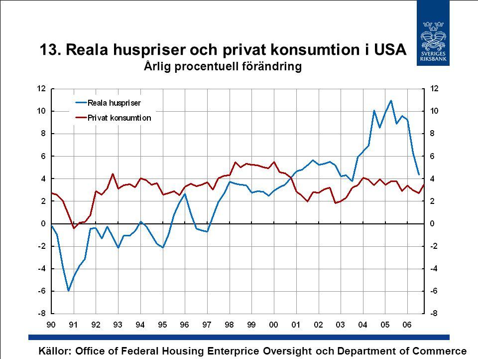 13. Reala huspriser och privat konsumtion i USA Årlig procentuell förändring