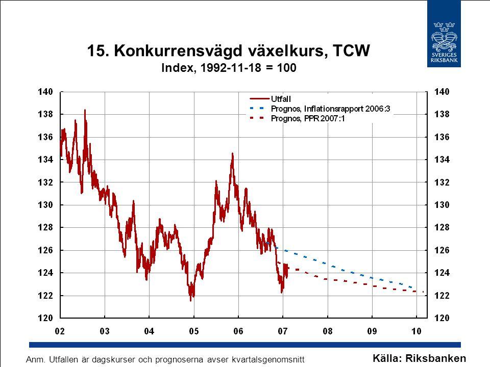 15. Konkurrensvägd växelkurs, TCW Index, 1992-11-18 = 100