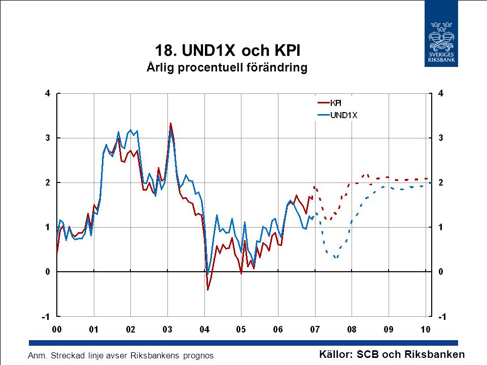 18. UND1X och KPI Årlig procentuell förändring