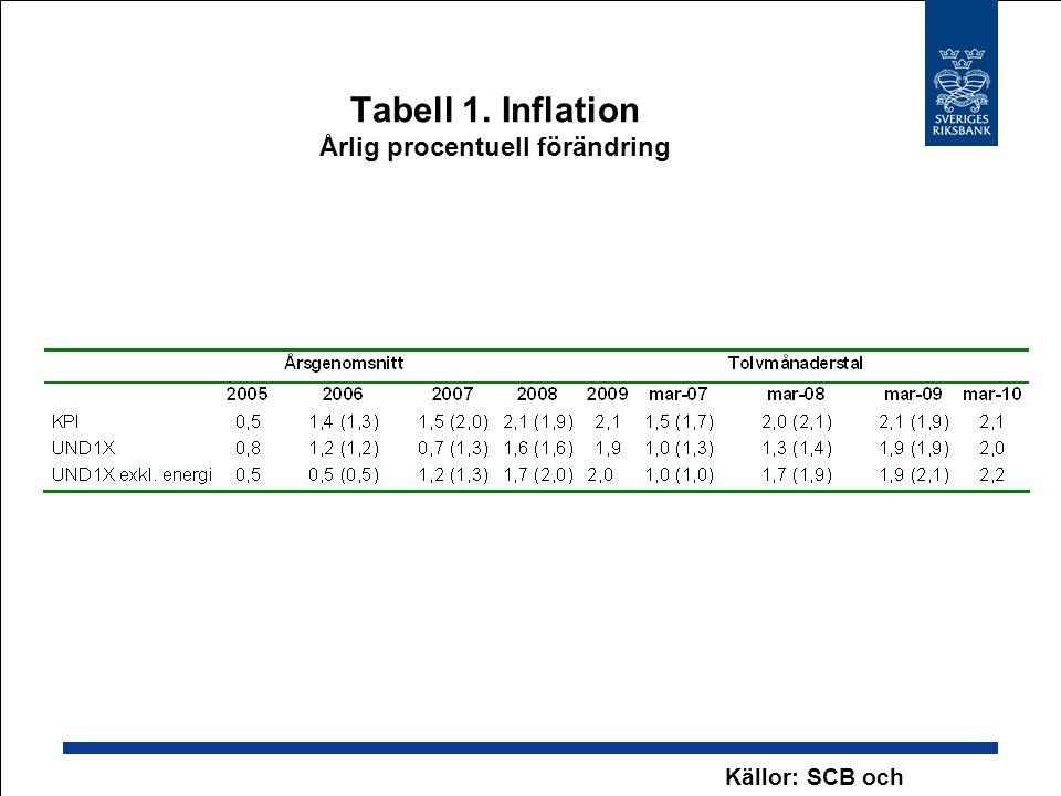 Tabell 1. Inflation Årlig procentuell förändring