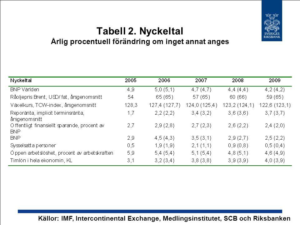 Tabell 2. Nyckeltal Årlig procentuell förändring om inget annat anges