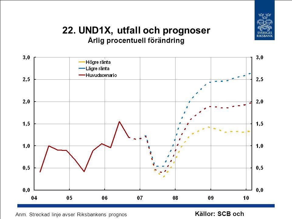 22. UND1X, utfall och prognoser Årlig procentuell förändring