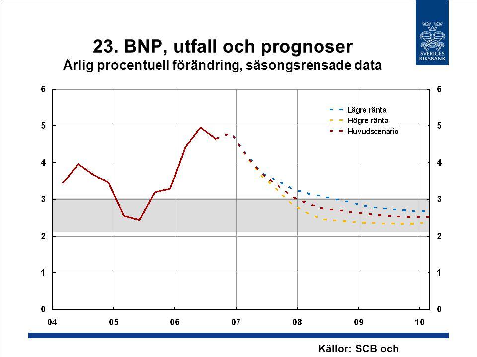 23. BNP, utfall och prognoser Årlig procentuell förändring, säsongsrensade data