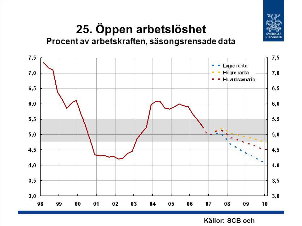 25. Öppen arbetslöshet Procent av arbetskraften, säsongsrensade data