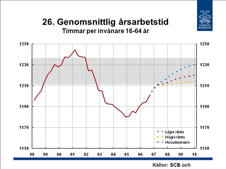 26. Genomsnittlig årsarbetstid Timmar per invånare 16-64 år