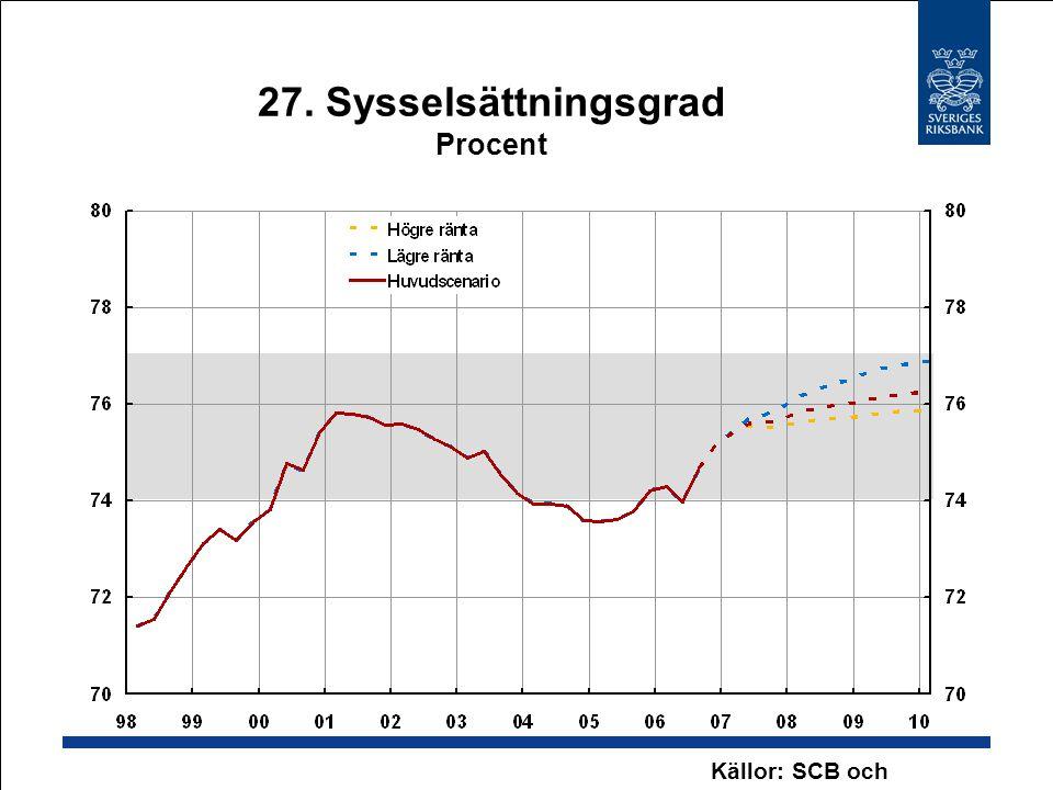 27. Sysselsättningsgrad Procent