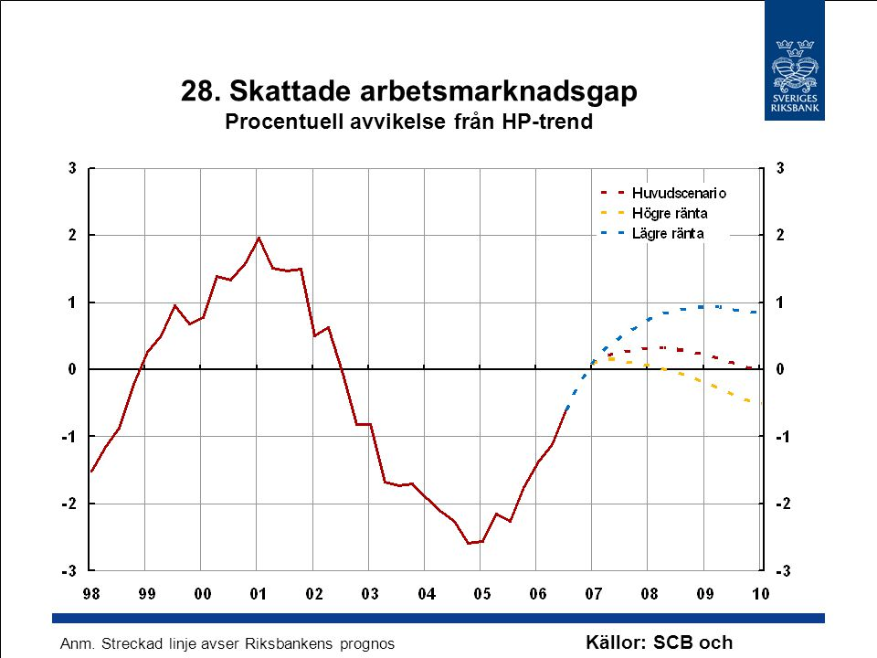 28. Skattade arbetsmarknadsgap Procentuell avvikelse från HP-trend