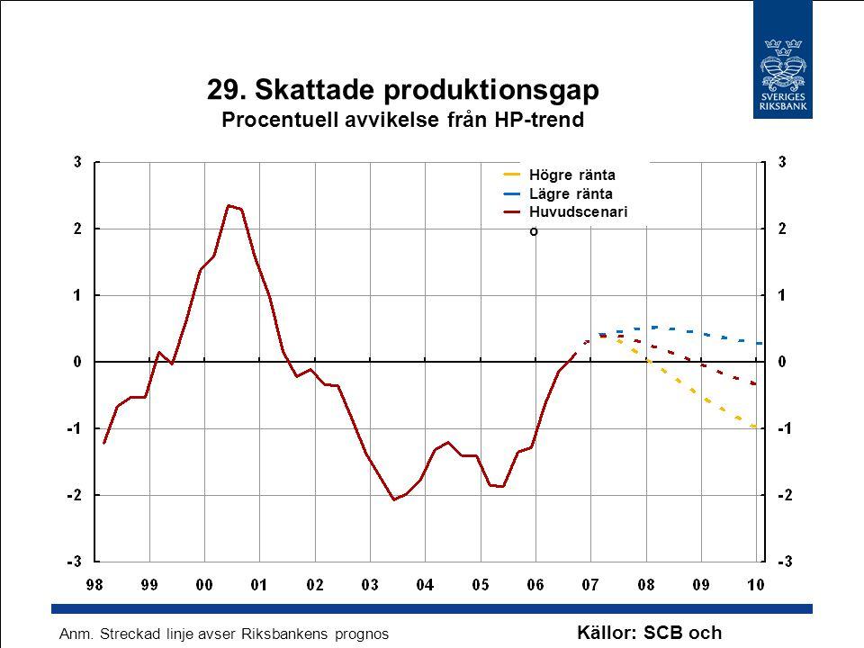 29. Skattade produktionsgap Procentuell avvikelse från HP-trend