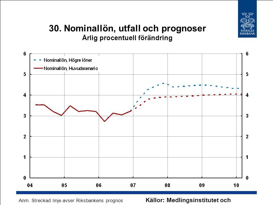 30. Nominallön, utfall och prognoser Årlig procentuell förändring