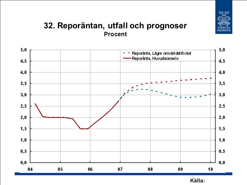 32. Reporäntan, utfall och prognoser Procent