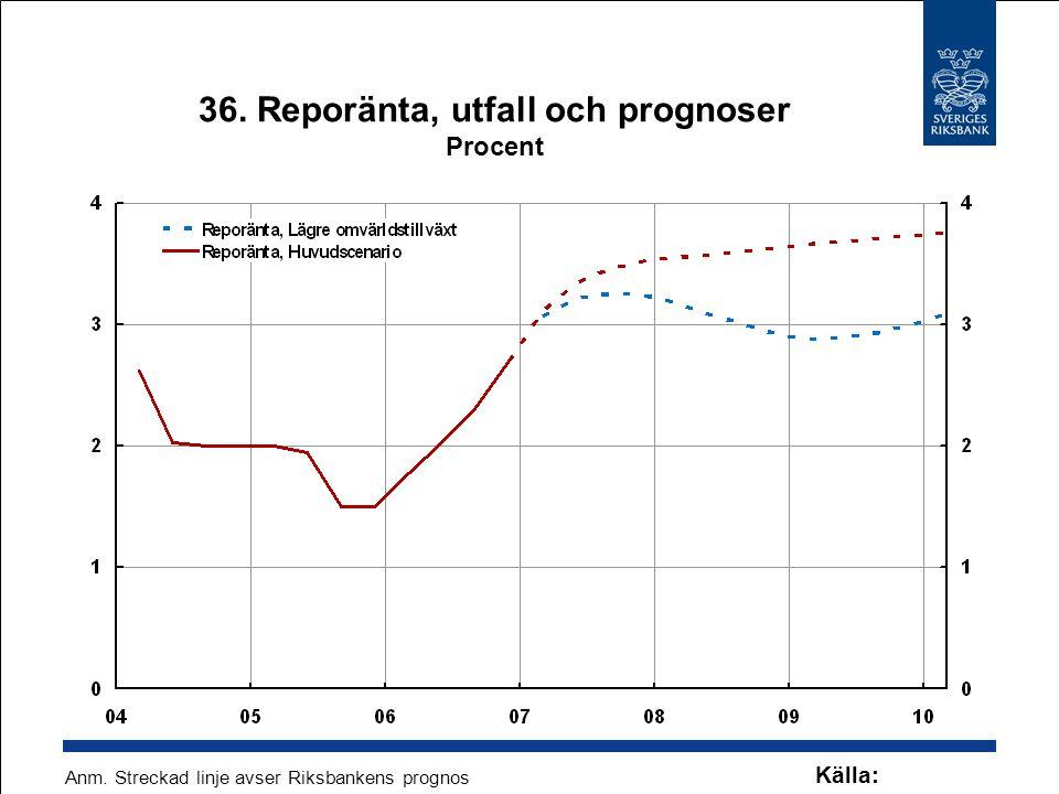 36. Reporänta, utfall och prognoser Procent