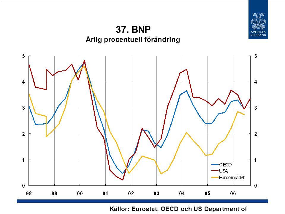 37. BNP Årlig procentuell förändring