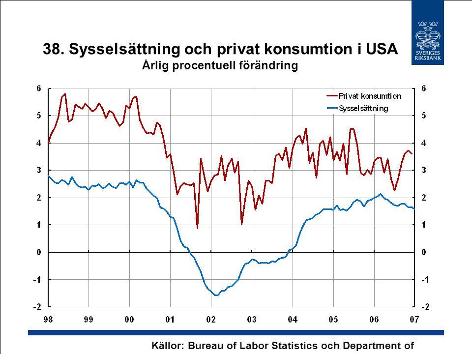 38. Sysselsättning och privat konsumtion i USA Årlig procentuell förändring