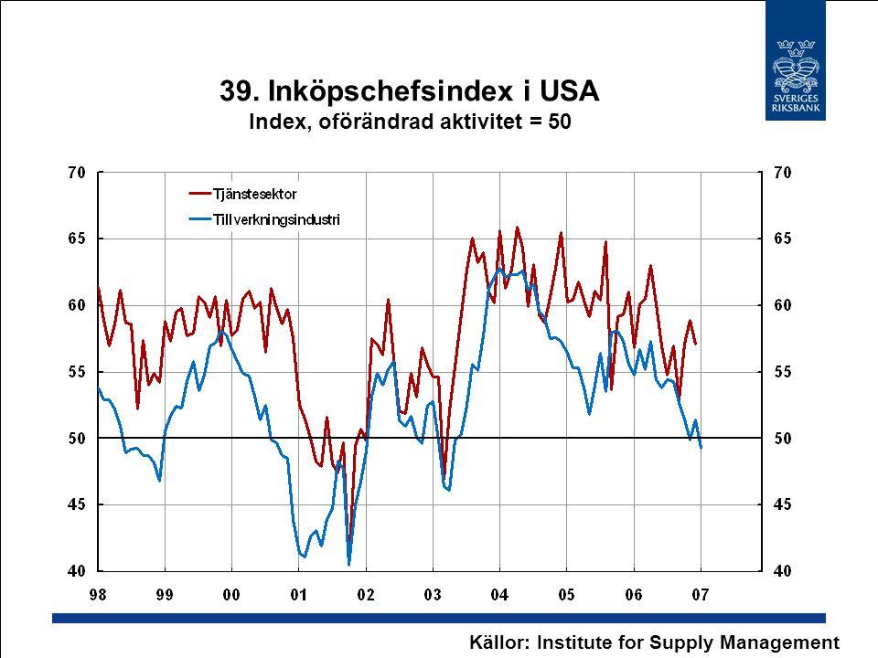 39. Inköpschefsindex i USA Index, oförändrad aktivitet = 50