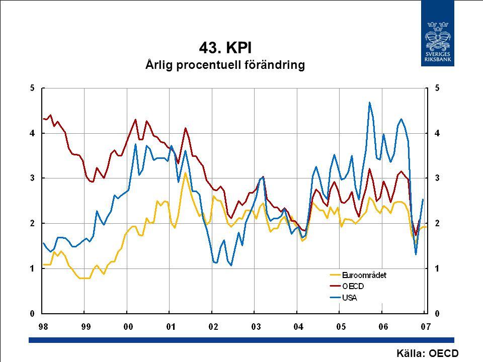 43. KPI Årlig procentuell förändring