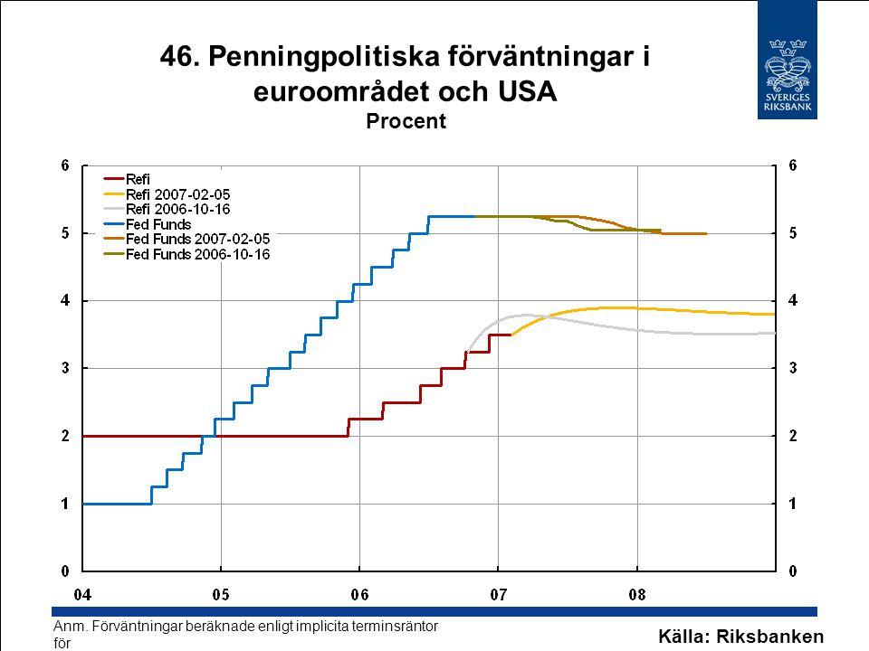 46. Penningpolitiska förväntningar i euroområdet och USA Procent