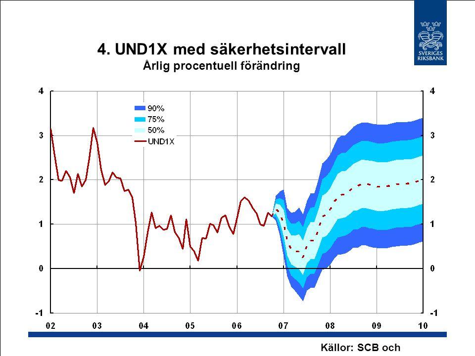 4. UND1X med säkerhetsintervall Årlig procentuell förändring