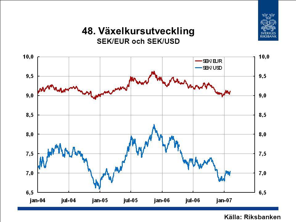 48. Växelkursutveckling SEK/EUR och SEK/USD