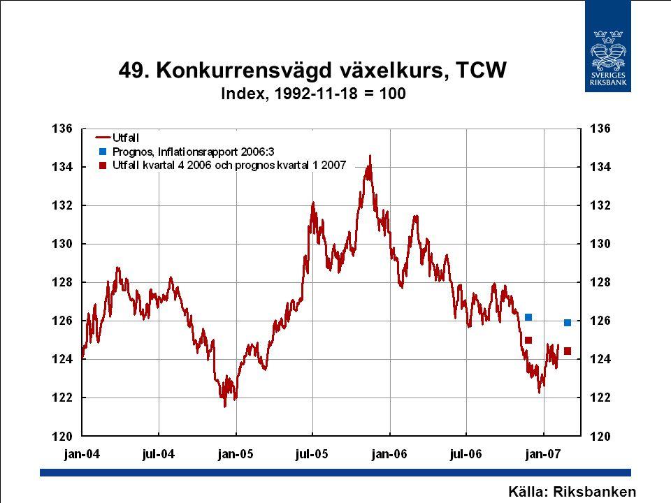 49. Konkurrensvägd växelkurs, TCW Index, 1992-11-18 = 100