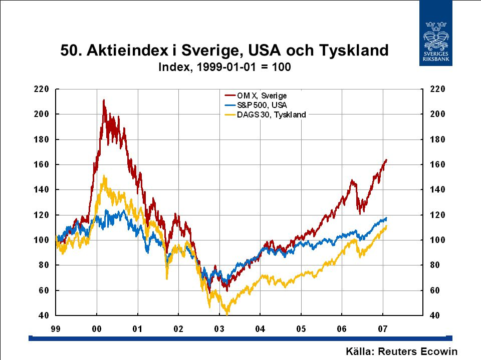 50. Aktieindex i Sverige, USA och Tyskland Index, 1999-01-01 = 100