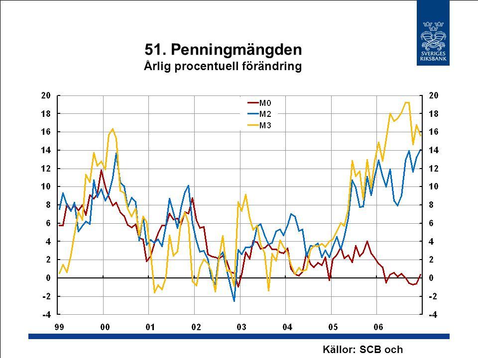 51. Penningmängden Årlig procentuell förändring