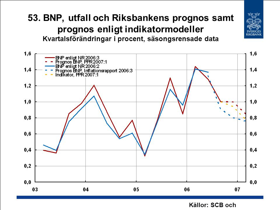 53. BNP, utfall och Riksbankens prognos samt prognos enligt indikatormodeller Kvartalsförändringar i procent, säsongsrensade data